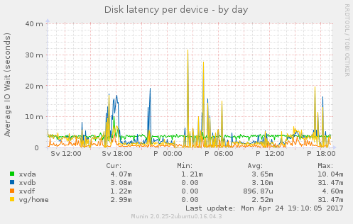 diskstats_latency-day-1.png